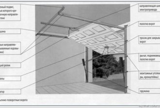 Сборка секционных ворот и ее особенности