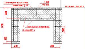 Фундамент для откатных ворот: правила монтажа