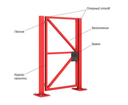 Схематическое изображение конструкции калитки