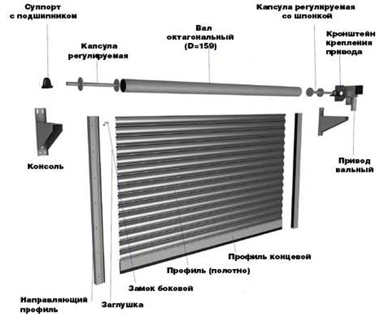 инструкция по установке роллетных ворот - фото 10