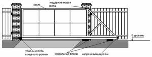 Откатные ворота - схема