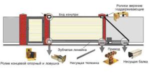 Схема механизма автоматических ворот