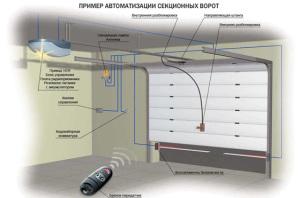 Автоматизация гаражных секционных ворот