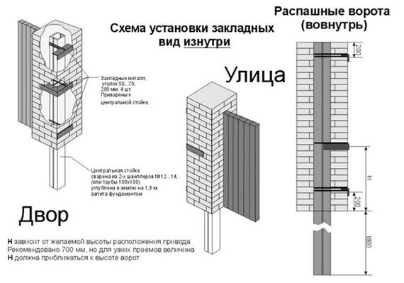 Схема конструкции столбов