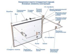 Схематическое изображение конструкции привода ворот