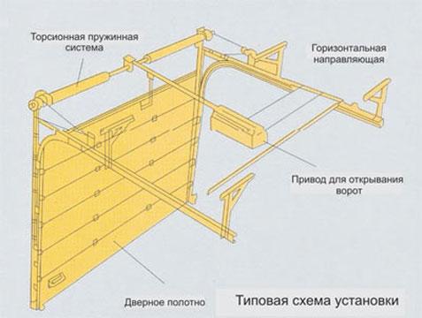 Типовая схема секционных ворот