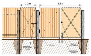 Конструкция калитки