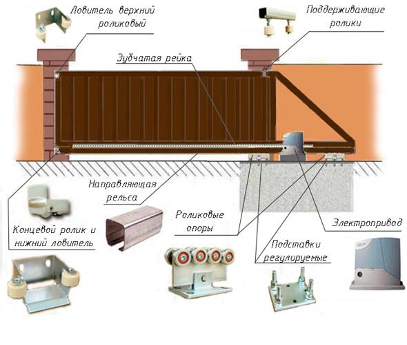 Схема откатных ворот