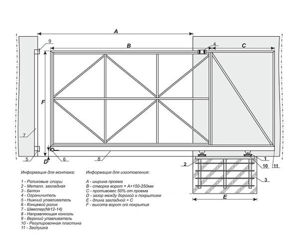 Как сделать откатные ворота своими руками: чертежи, видео