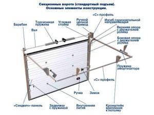 Схема механизма секционных ворот