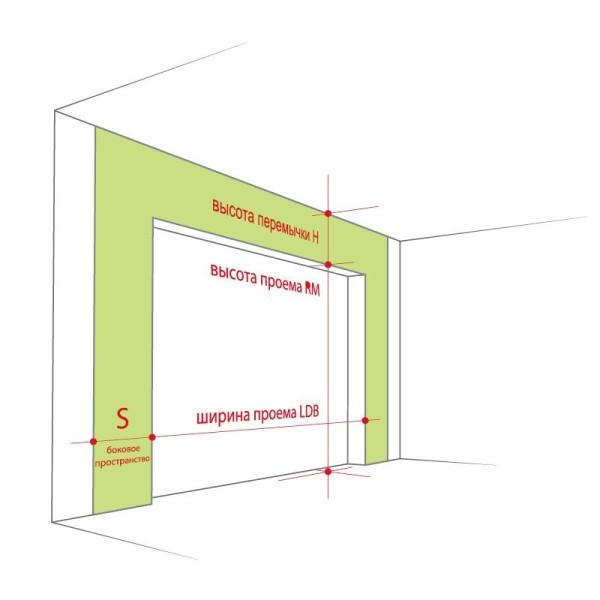 Пояснения к размерам дверного проема