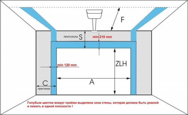 Размеры дверного проема для гаражных ворот
