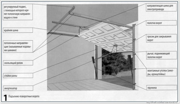 Сборка секционных ворот и ее