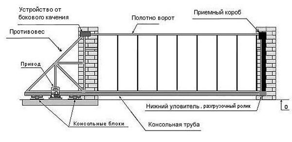 Механизм раздвижных ворот своими руками фото 176