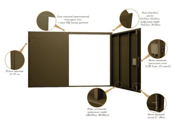 Типовые металлические гаражные ворота