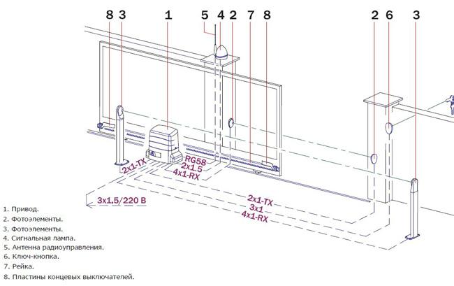 Монтаж концевых выключателей