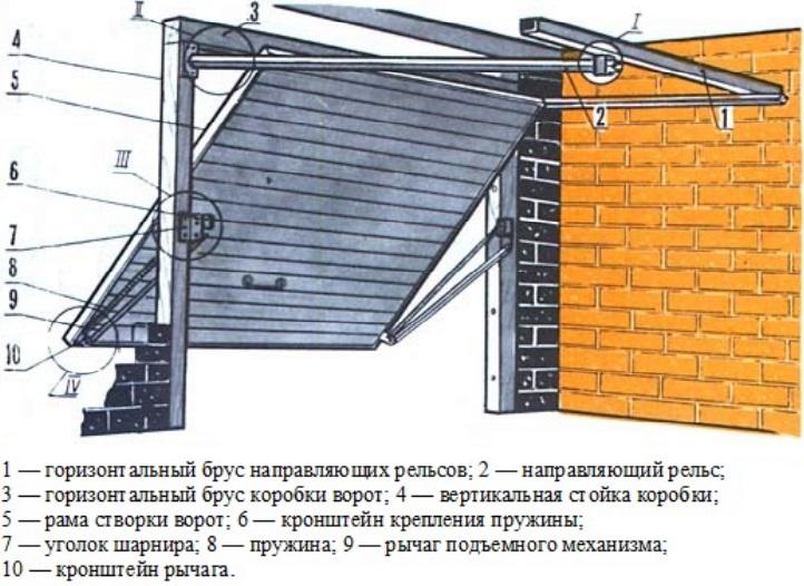 Механизм подъемных ворот для гаража
