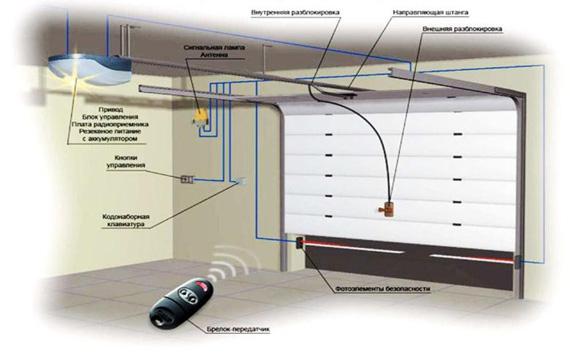 Автоматическое управление гаражными воротами