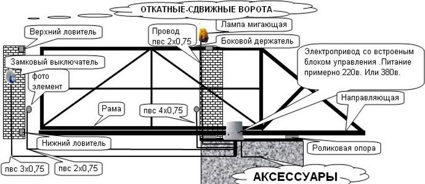 Полная схема откатных ворот с электроприводом
