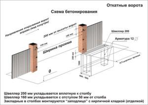 Схема ворот и фундамента под ворота