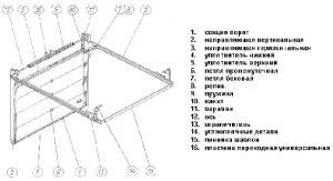 Конструкция направляющих элементов для секционных ворот