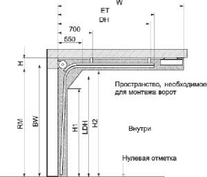Схема секционных ворот
