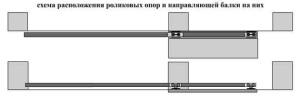 Схематическое изображение конструкции ворот