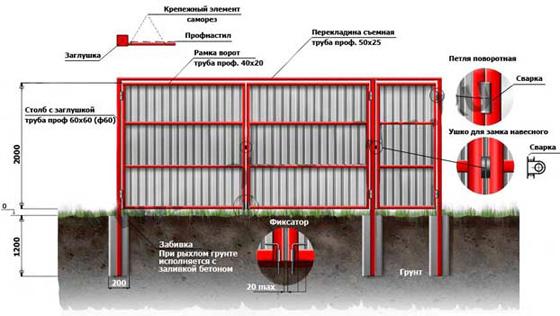 Общая структура ворот и калитки из профлиста