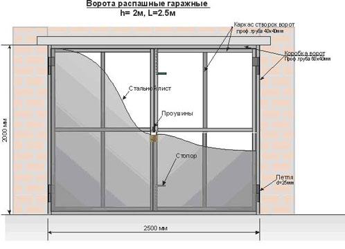 Ворота металлические в гараж - схема
