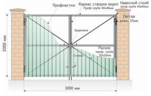 Ворота из металлопрофиля - схема