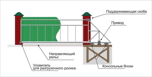 Особенности нагрузки на откатные ворота