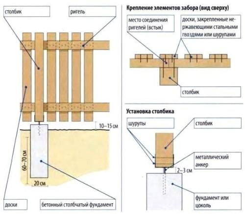 Столбы для деревянных ворот