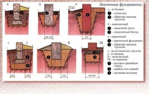 Виды фундамента под разные типы грунта