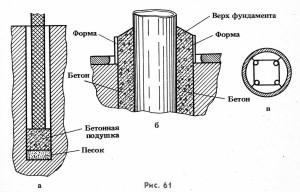Фундамент для кирпичных столбов