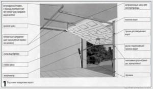 Схема устройства секционных ворот для гаража