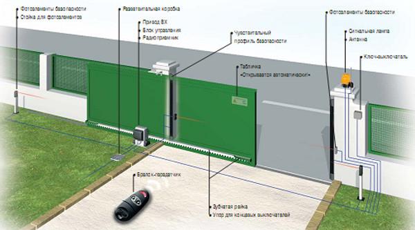Схематическое изображение откатных ворот с элементами автоматики