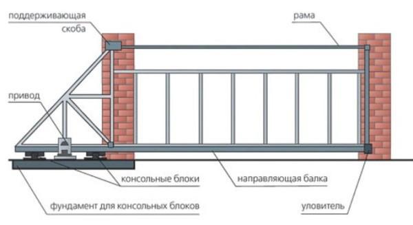Типовая схема установки откатных ворот