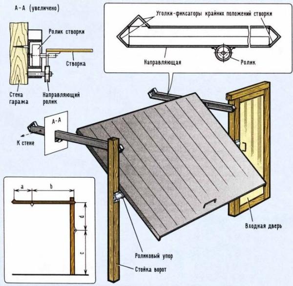 Принцип конструкции подъемных ворот