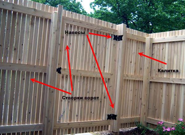 Схема деревянных ворот с калиткой