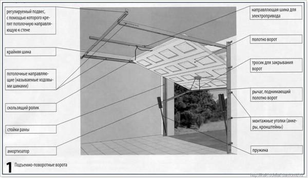 Элементы секционных ворот