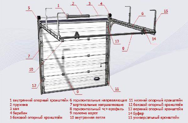 Схема элементов конструкции ворот