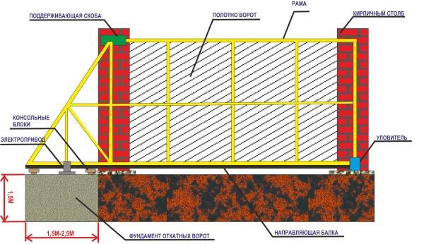 Схема установки столбов для выдвижных ворот