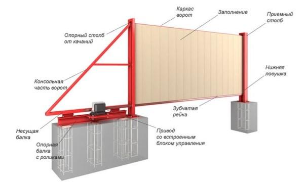 Схема конструкции ворот с фундаментом