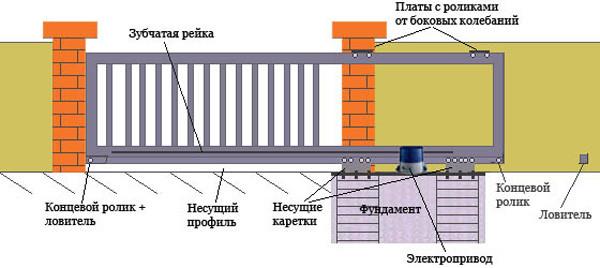 Схематическое изображение откатных ворот
