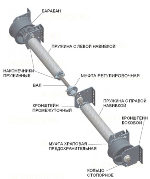 Торсионный привод ворот