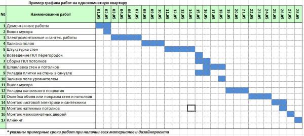 Примерный график работ